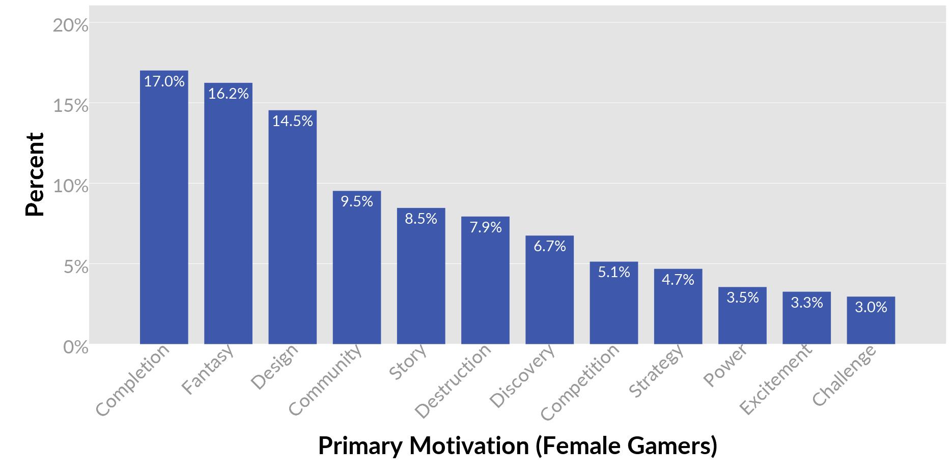 kvinnorstatistik